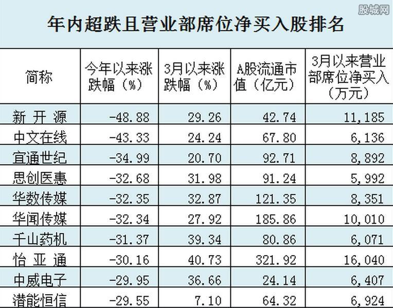 2016超跌股排行榜排名