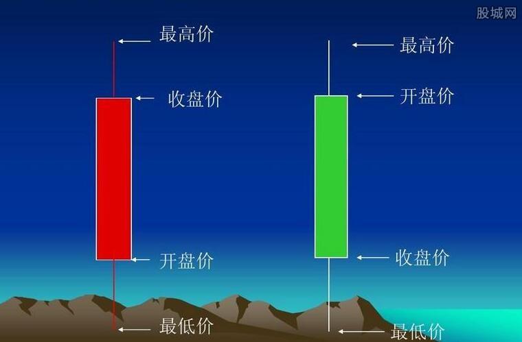 如何看股票K线图
