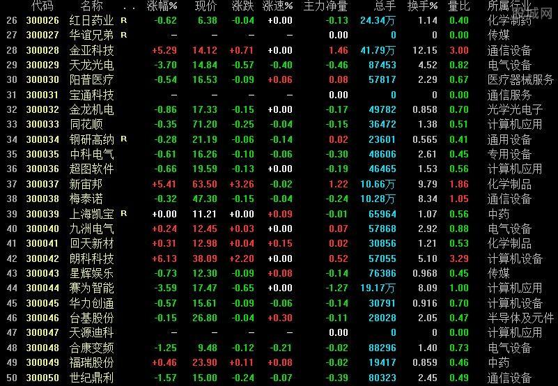 创业板股票一览表