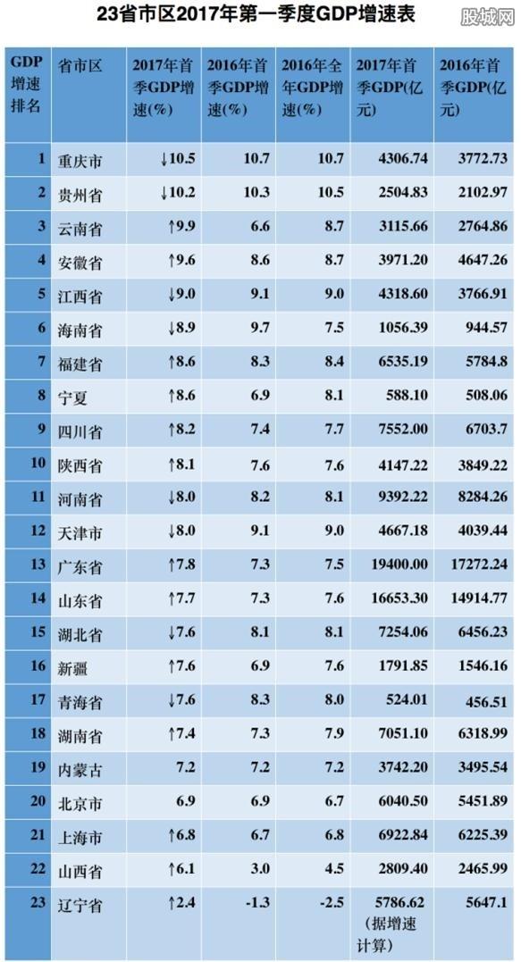 23省市区公布首季GDP