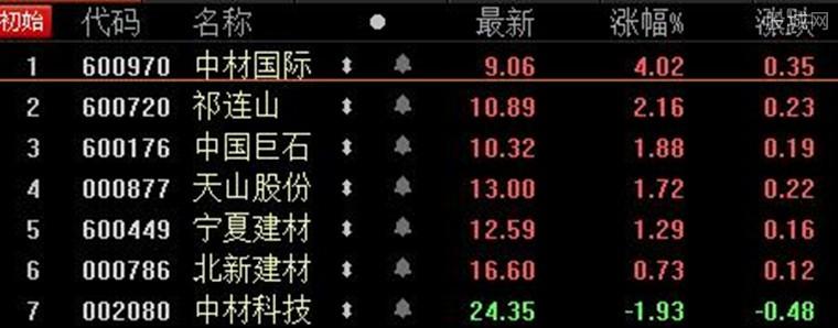 中材系A股7家公司复牌