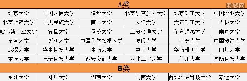 双一流建设大学名单