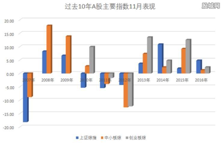 11月券商推荐金股