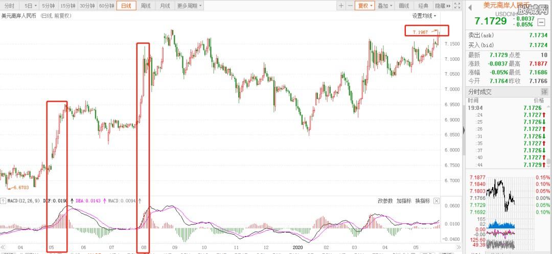 美元离岸人民币走势图
