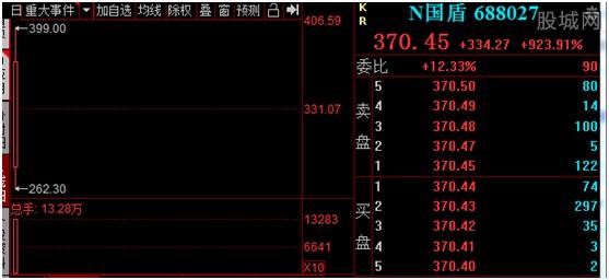 国盾量子上市股价预测 刷新科创板单日...