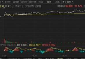 宁德时【代股价趋势今日最新市值是多少