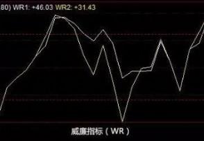 股票中WR指标是什么使用方法及注意事项