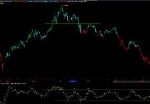 ROC指标使用技巧买卖信号有哪些?