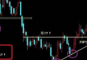 股票趋势线是什么这条线正确画法详解