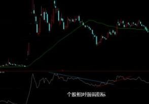 相对强弱指数是什么 股票中该指标怎么看?