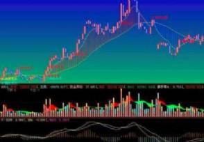 股票obv线应用法则白线和黄线代表什么意思?