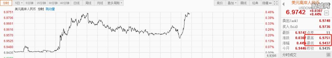 美元离岸人民币