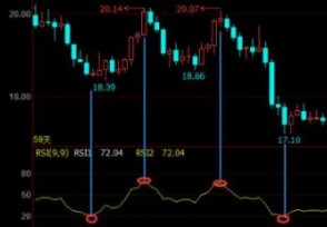 rsi是什么意思股票中该指标如何运用?
