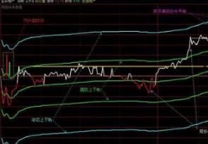 如何看分时图根据分时图购买股票怎么样?