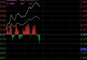大盘分时图是什么 黄白线分别代表什么?