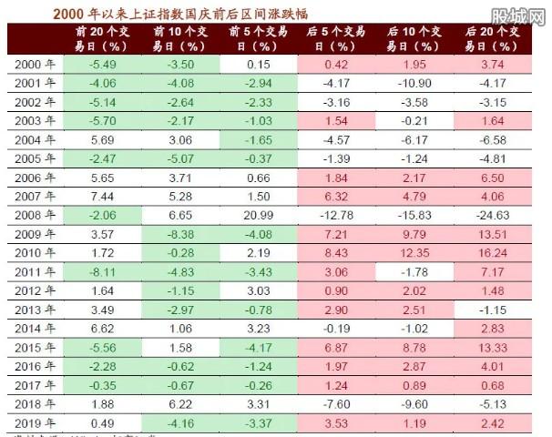 上证指数国庆节涨跌幅