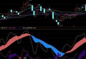 指标dmi的组成在股市中该指标怎么看?