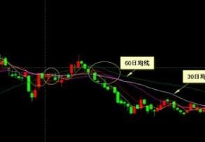 均线交易系统的理解均线分析股票走势如何