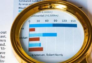 股票趨勢線怎么畫主要的畫法和分類介紹