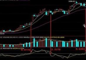 变动率指标roc的改进与股价同步研判技巧