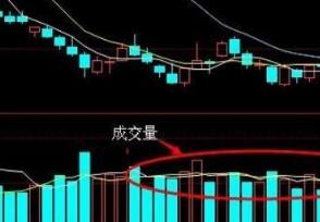 股票成交量的分析 成交量K线上应用