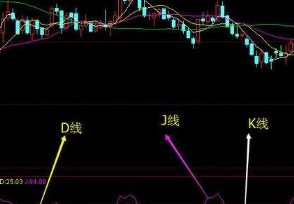 股票kdj指标是什么意思马上来科普一下