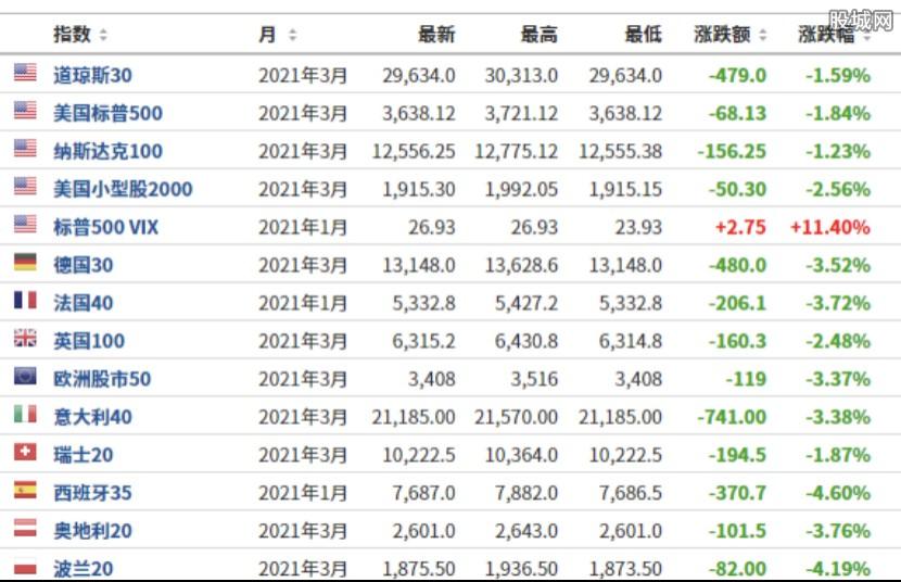 欧美股市全线暴跌