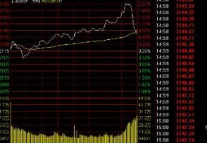 期货分时图买卖点战法白线和黄线是表示什么