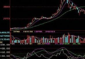 股票价格的变动率roc指标使用技巧