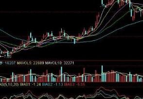 什么是股票偏离率 基本分析方法中如何?