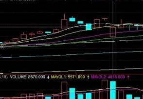 如何查询股票成交量选股原则是怎么样的?
